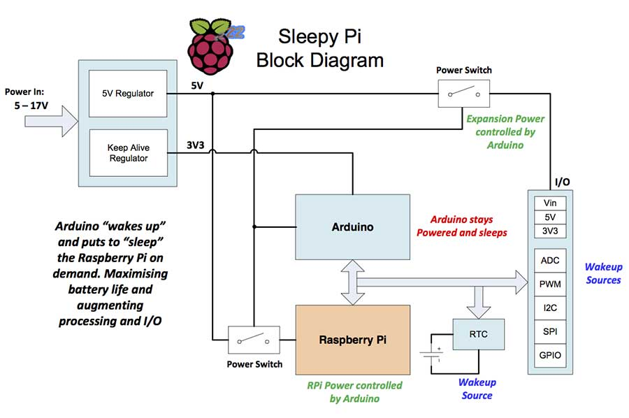 Sleepy Pi Block Diagram