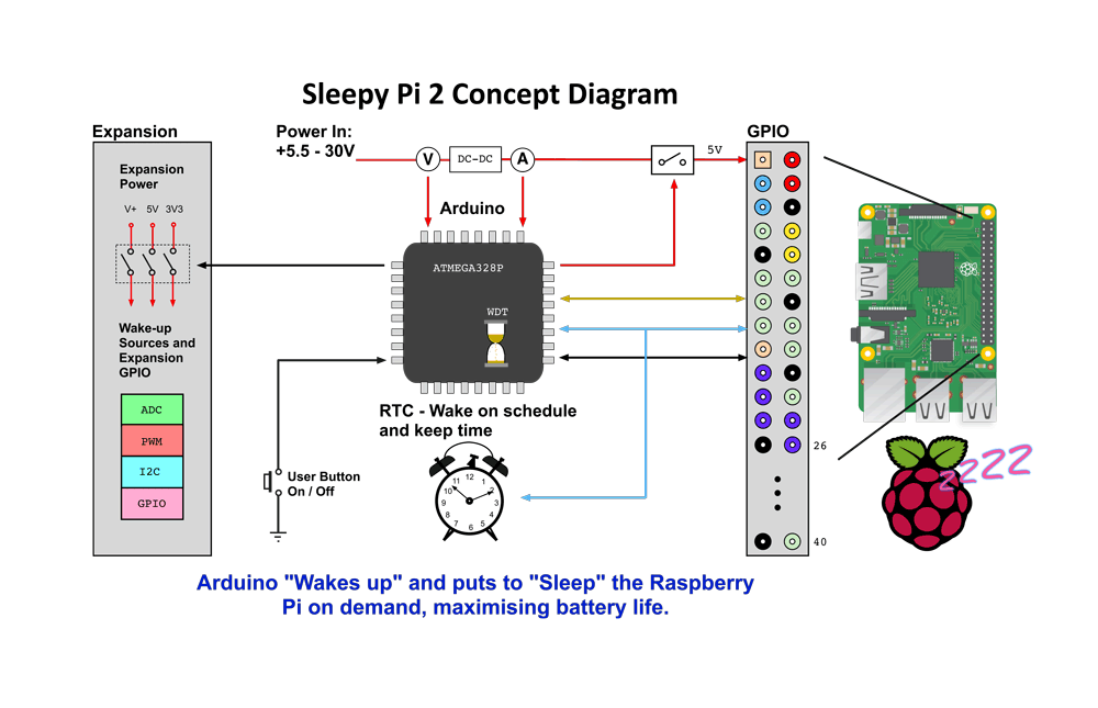 Sleepy Pi 2 Concept Diagram