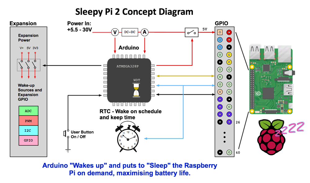 Sleepy Pi 2 Concept Diagram