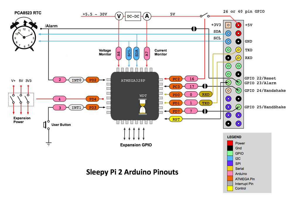 Sleepy Pi 2 Arduino Block Diagram